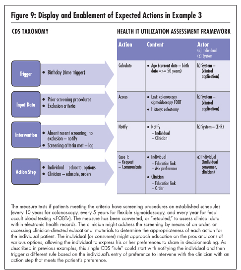 National Quality Forum Figure 9 shows how the CDS Taxonomy and the Health IT Utilization