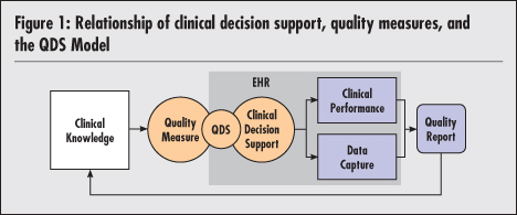National Quality Forum improvements in both data capture and clinical performance.