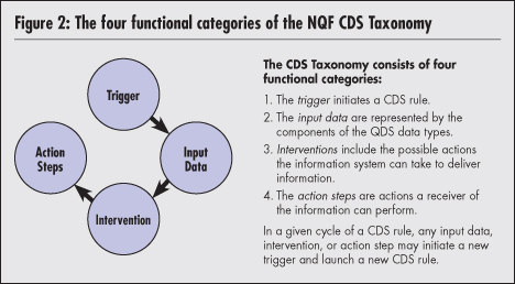 Driving Quality and Performance Measurement A Foundation for Clinical Decision Support Description of the NQF CDS Taxonomy As represented in Figure 2, the NQF CDS Taxonomy is composed of four