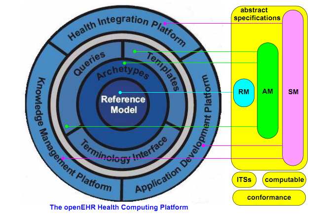 Chapter 2. Theoretical Framework Terminology Interface Model: provides the means for all other services to access any terminology. Figure 2.