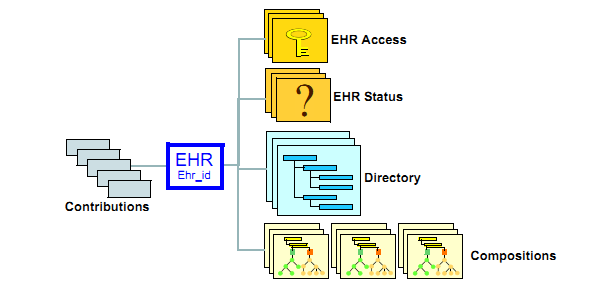 Chapter 2. Theoretical Framework EHR Status (versioned): an object holding status and control information. It optionally includes the identifier of the patient associated with the record.