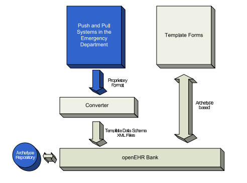 Chapter 2. Theoretical Framework Figure 2.7: an openehr-based EHR system (Gok 2008).