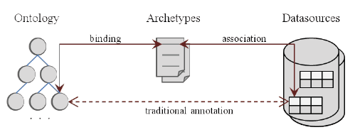Chapter 7. Result and Discussion easily annotated with semantic information by using the design archetypes as a gateway to external terminology.