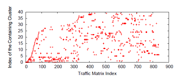 Traffic Matrix Volatility - Collapse similar traffic matrices (over 100sec) into clusters - Need 50-60 clusters to