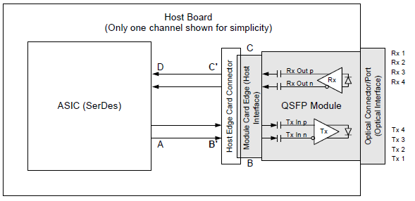 mall Formfactor Pluggable (QFP) Transceiver pecification
