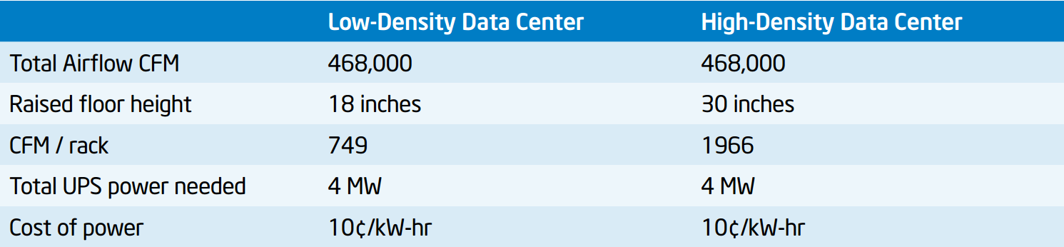 Low vs High Density DC