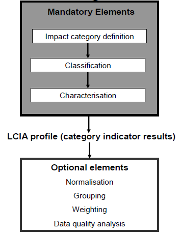 Impact category definition: this is the first step of a Life Cycle Impact Assessment.