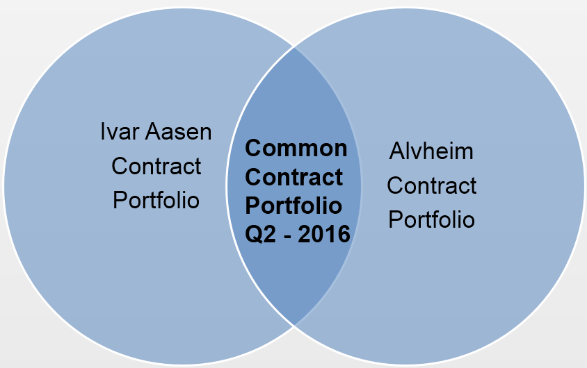 Approach to Ivar Aasen contracts with Alvheim synergies Contracts are subject for renegotiation of existing Alvheim Contracts Contracts are subject for