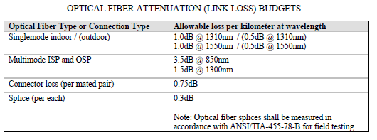 Fiber testing: Document; results, test procedure and methods, wavelengths, equipment used, calibration dates of test equipment and test personnel.