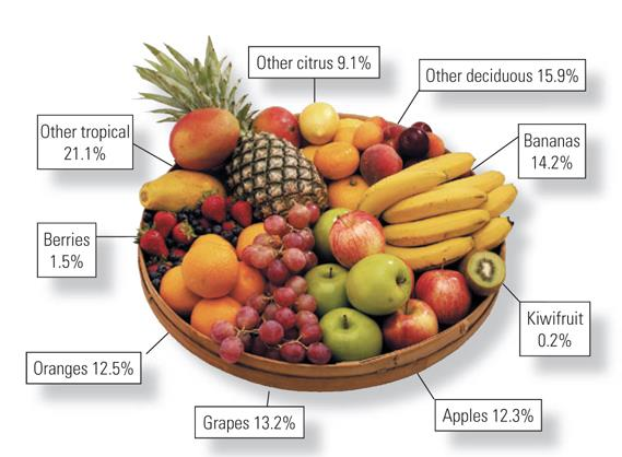 The world s fruit bowl