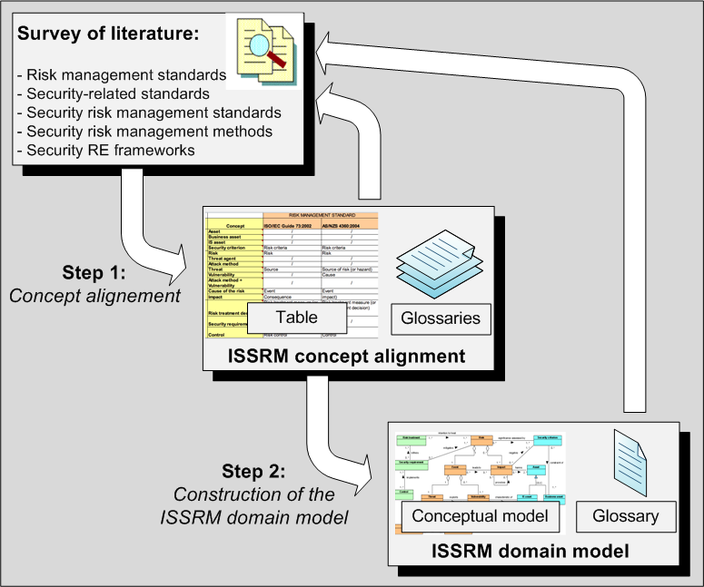84 CHAPTER 4. INFORMATION SYSTEM SECURITY RISK MANAGEMENT DOMAIN MODEL Figure 4.