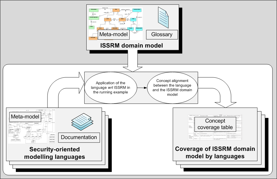 140 CHAPTER 6. ASSESSMENT OF ISSRM SUPPORT BY SECURITY-ORIENTED MODELLING LANGUAGES 6.