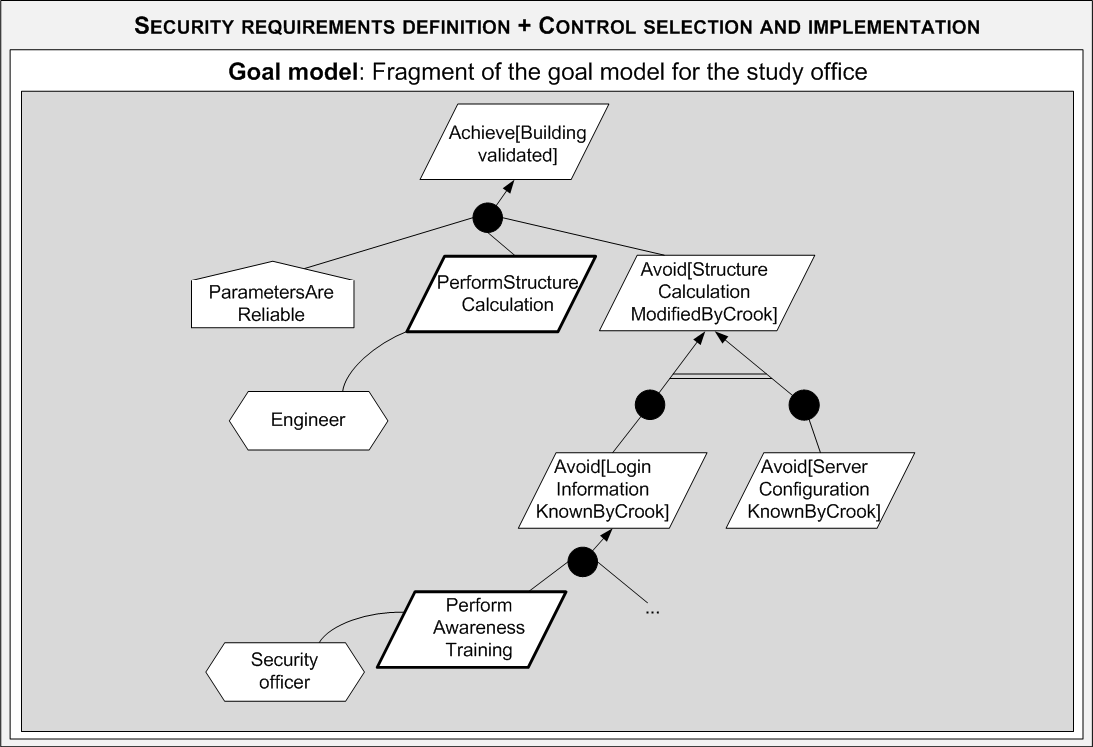 150 CHAPTER 6. ASSESSMENT OF ISSRM SUPPORT BY SECURITY-ORIENTED MODELLING LANGUAGES in order to avoid that employees are not security aware. Security requirements denition.