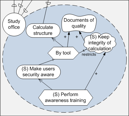 156 CHAPTER 6. ASSESSMENT OF ISSRM SUPPORT BY SECURITY-ORIENTED MODELLING LANGUAGES His attack targets the resource Information database of the Study office. In Figure 6.