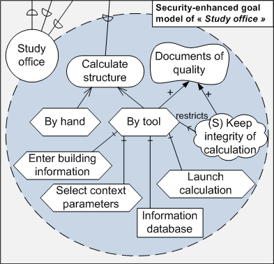 6.6 A Risk-aware Secure Tropos 169 be available, and goals need to be fullled, in order to support business assets. For example, in Figure 6.27, plans (e.g., By hand, By tool) are introduced in order to full the goal Calculate structure.