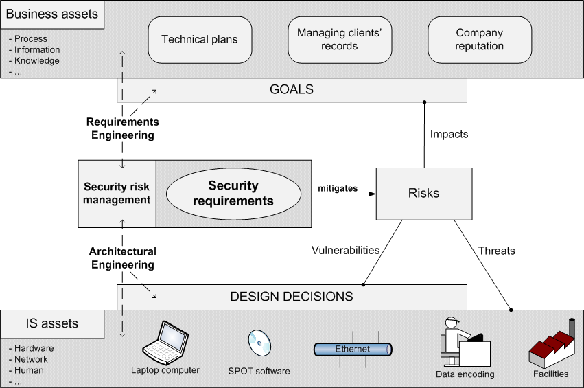 4 CHAPTER 1. INTRODUCTION Figure 1.2: Problem statement and security risk management and traceability) of RM-related information.