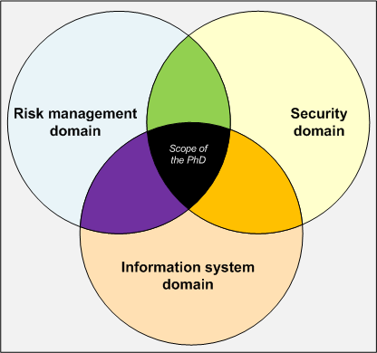 1.4 Scope of the work 9 Figure 1.4: Scope related to the Information System Security Risk Management domain [Moi77, FHL + 98, RFB88] 1.