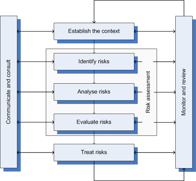 26 CHAPTER 2. INFORMATION SYSTEM SECURITY RISK MANAGEMENT STANDARDS AND METHODS Figure 2.