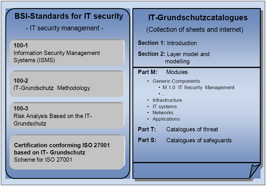 2.4 Security risk management standards 37 Figure 2.6: Overview of BSI publications on IT security management (as appears in [Bun05a]) of security.