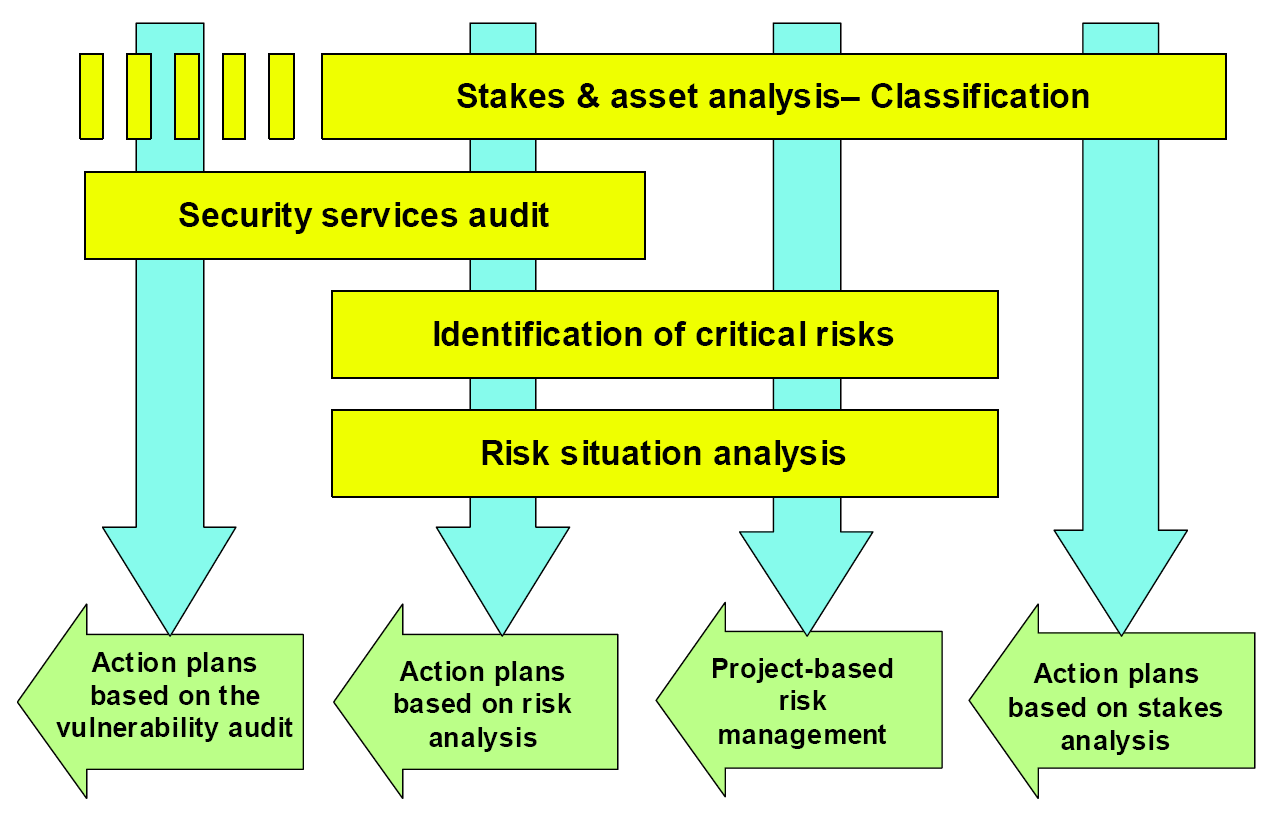 2.5 Security risk management methods 41 Figure 2.8: Using MEHARI modules for dierent outcomes (as appears in [CLU07a]) MEHARI is dened as a toolbox specically designed for security management.