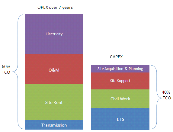 Fig. 3: CAPEX and OPEX Analysis of Cell Site OPEX in network operation and the maintenance stage play a significant part in the TCO.