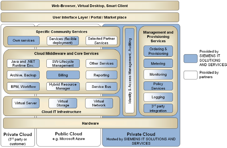 Community Cloud Technical Architecture Figure 7 shows an architecture example of a community cloud, including different architectural layers such as hardware, cloud software environment or cloud