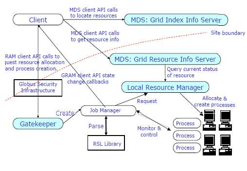 3 shows the interaction of the Globus components: the Globus client locates resources using MDS, querying GIIS and GRIS information repositories.