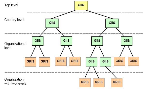 10 2.1. Grids Each Grid Resource Info Server (GRIS) is registered with one Grid Index Info Server (GIIS), that can in turn be registered with another GIIS.