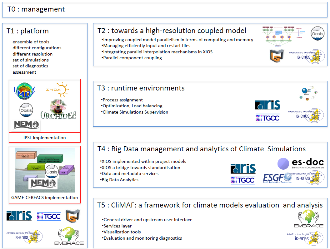 Prospective: Improvement of the modelling platform Facing Big Data era and Exascale challenges for Climate Sciences To ensure efficient and reliable execution of climate models on new computer