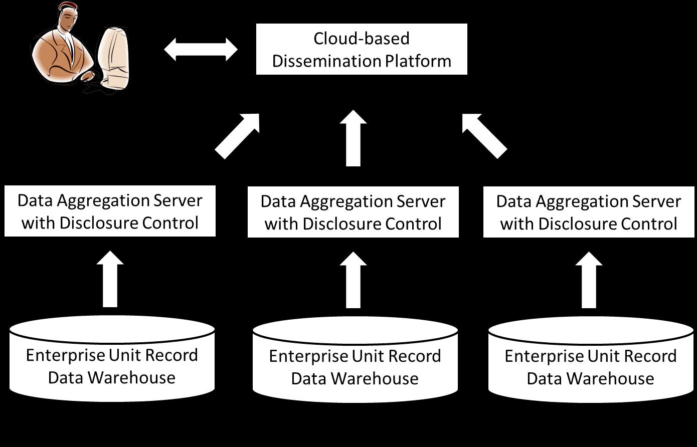 Figure 2.1 Seamless interagency data querying using a self-service cloud-based component model. 3.