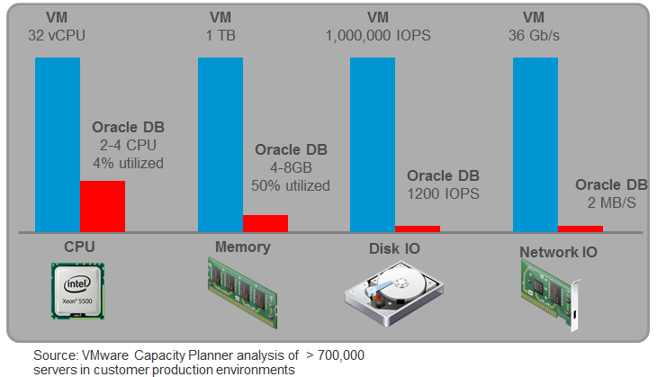 There are some exceptionally large databases out there, but it is rare that a database can exceed the performance capabilities provided by VMware vsphere.