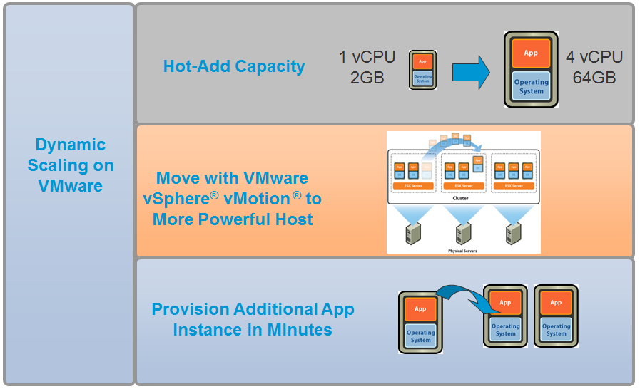4.1.3 VMware vsphere vmotion VMware vsphere vmotion enables live migration of virtual machines from one physical server to another without service interruption.