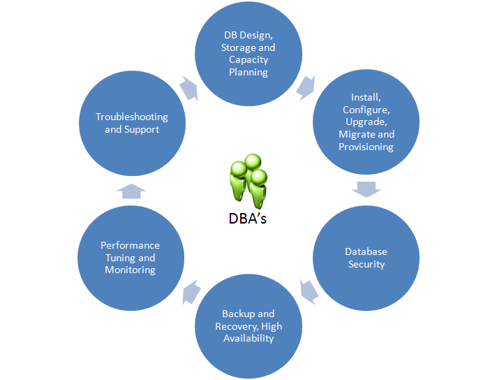 2. DBA Roles and Responsibilities DBAs wear many hats and play many roles within an organization.