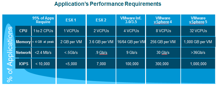 3. Understanding VMware Performance There is still a perception in the DBA community that virtualization introduces a performance constraint on larger applications, especially IO-intensive
