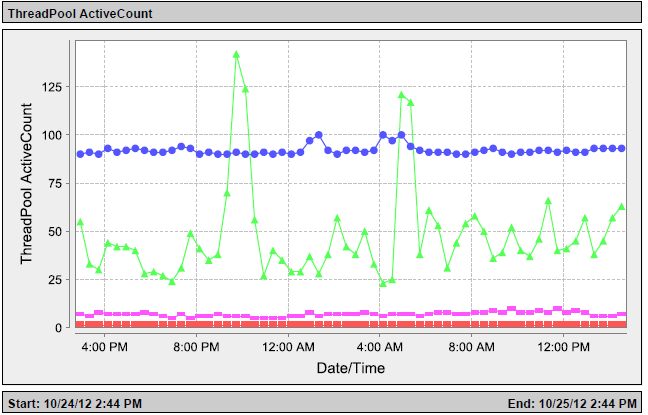 WebSphere (WAS) Thread Pool Active Threads The WAS active thread count shows the number of active threads being consumed from the active thread pool that WAS makes available to each Jazz application