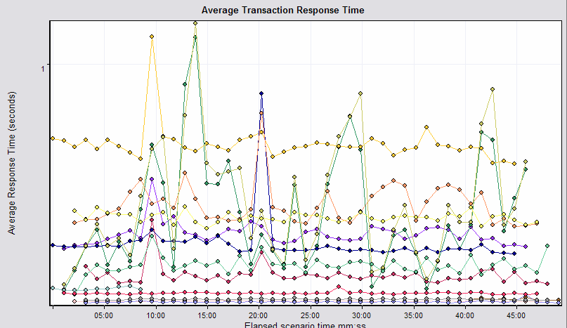 Average response times from Server2 Average transaction response times during the test were slower than the response times of previous tests that connected to Server2 only.
