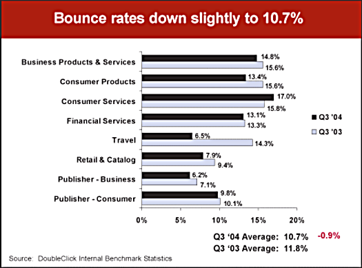Reducing Bounce Rates Managing and reducing email bounces is a crucial component of email marketing.