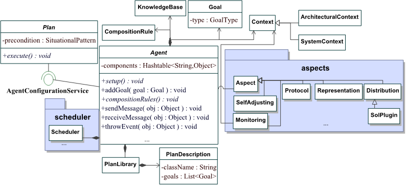 5. CODE GENERATION OF MALACATINY AGENTS Figure 5.3: UML class diagram of the internal design of Goal Oriented MalacaTiny. As depicted in Figure 5.