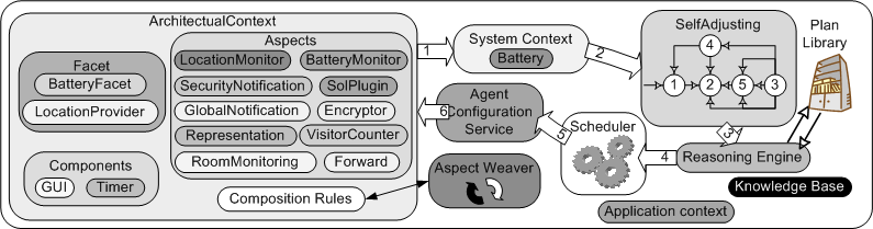 Figure 5.4: Self-management loop for SecurityAgent. weaving processes. 5.1.2.1 Aspects weaving of MalacaTiny As stated, the use of aspects helps achieve solutions for Challenges C2.