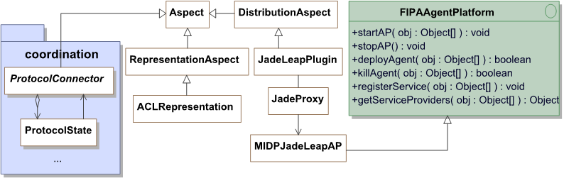 5. CODE GENERATION OF MALACATINY AGENTS Figure 5.5: UML class diagram for aspects in MalacaTiny for MIDP devices. unified interface to FIPA standard services (i.e. communication between agents, deploy or kill agents, start or stop the agent platform, register services and locate agents and services).