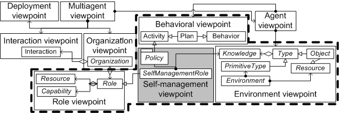 3. A METAMODEL FOR SELF-MANAGED AGENTS Figure 3.6: Relationship between the Self-management and base metamodel viewpoints. 3.3.2.1 Organizations for self-management As can be seen in Figure 3.