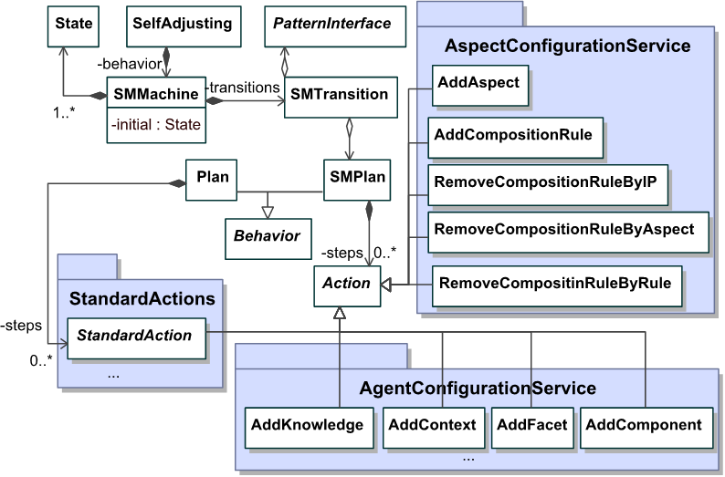 Figure 4.6: UML class diagram of the SelfAdjusting concept in the MalacaTiny metamodel. 4.1.