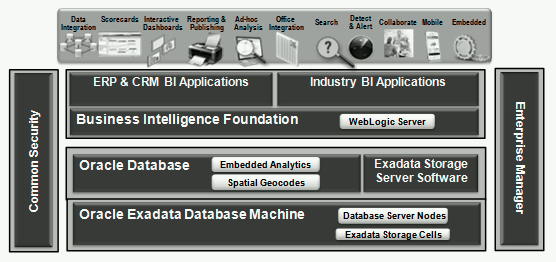 ORACLE BUSINESS INTELLIGENCE, ORACLE DATABASE, AND EXADATA INTEGRATION EXECUTIVE SUMMARY Oracle business intelligence solutions are complete, open, and integrated.