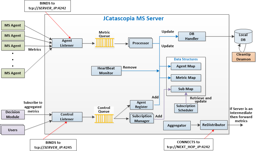 Fig. 6: JCatascopia Monitoring Server structure stores metric metadata and their latest reported values.