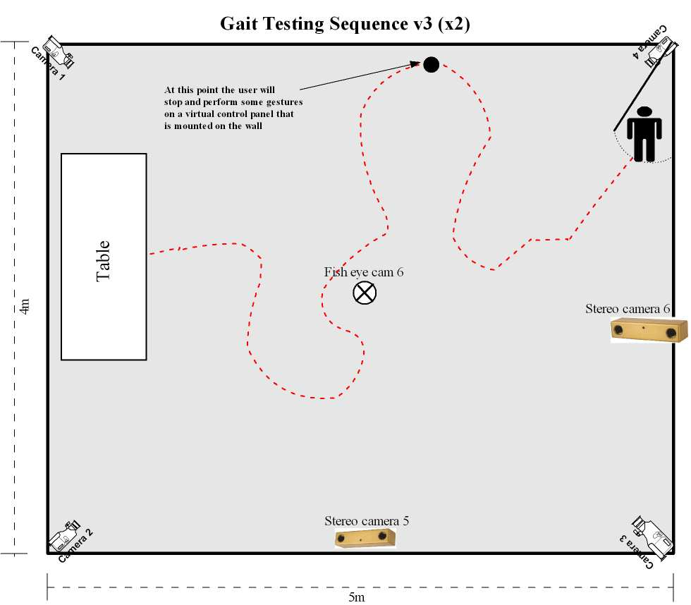 CERTH/ITI proposed gait authentication system
