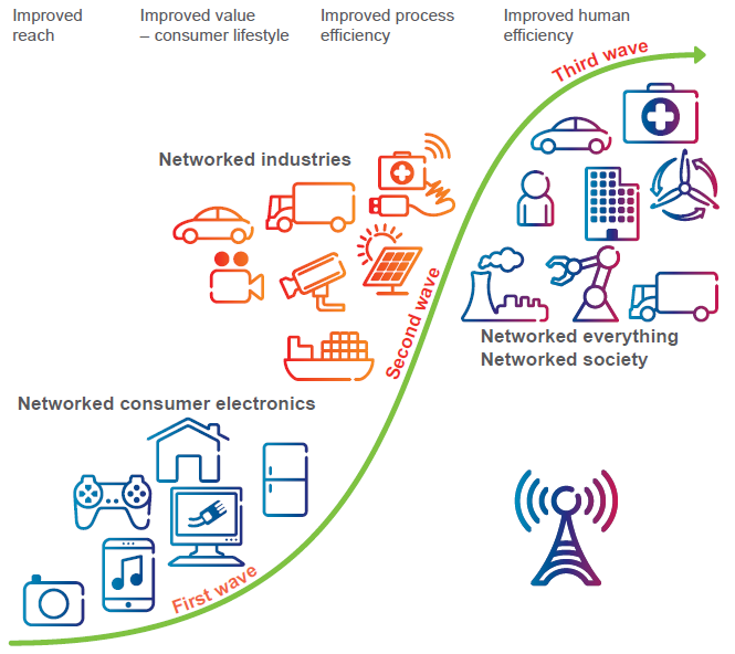Societal Impact of Wireless Revolution in the Netherlands and Possible Measures 8 2.