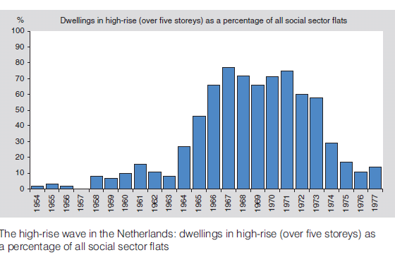 2 High-rise in the Netherlands The Dutch high-rise wave Dwellings in high-rise (over five floors) as a percentage of all social sector flats; the Netherlands.