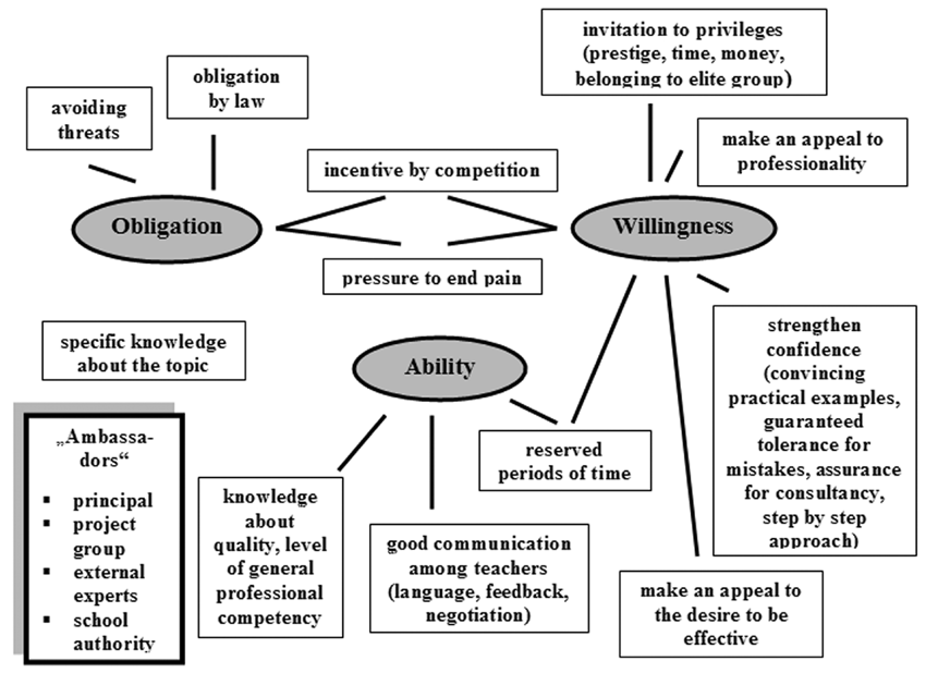 3. Teachers are reassured by obligation, ability and willingness Why should teachers do self-evaluation? Strittmatter, a Swiss school development researcher differentiates three groups of motives.