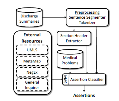 Additional medical features indicate if the problem was found in UMLS or MetaMap as the distribution of assertion types for problems found within these resources