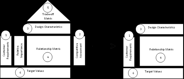 Figure 2: Series of Connected QFD Houses in a Manufacturing Environment [5] The initial house or HOQ, where customer requirements are converted into product-design characteristics, is the most